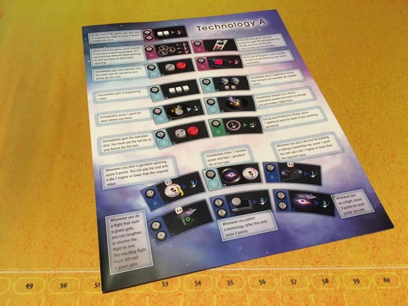 Le guide des technologies