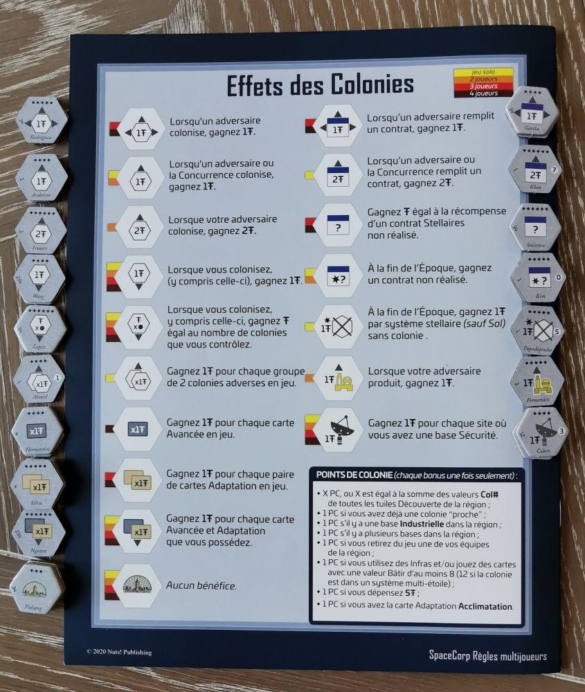 La dernière page des règles regroupe les caractéristiques des colonies.  Leur accessibilité dans la partie est  conditionnée par le nombre de joueurs